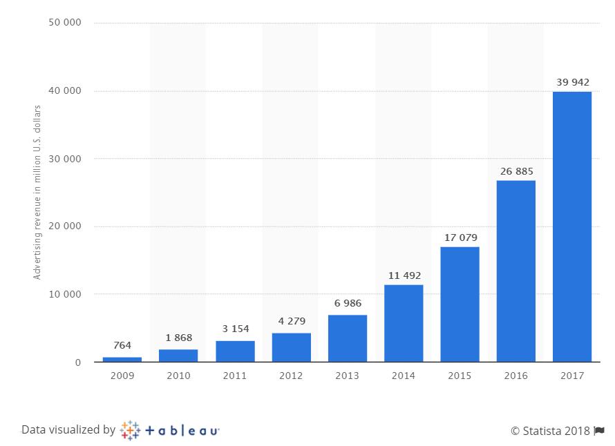 Facebook-adv-revenue-2009-2017